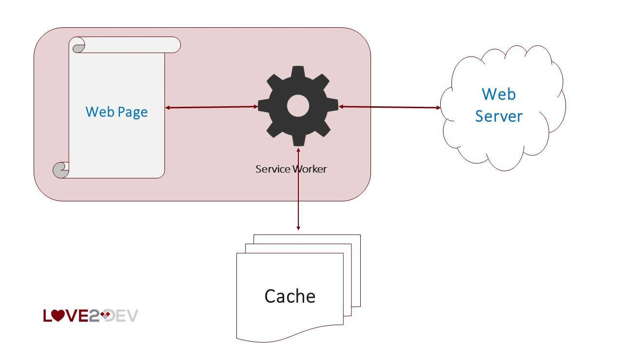 Basic Service Worker Caching