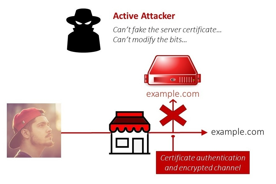 blocking-the-man-in-the-middle-attack-with-https
