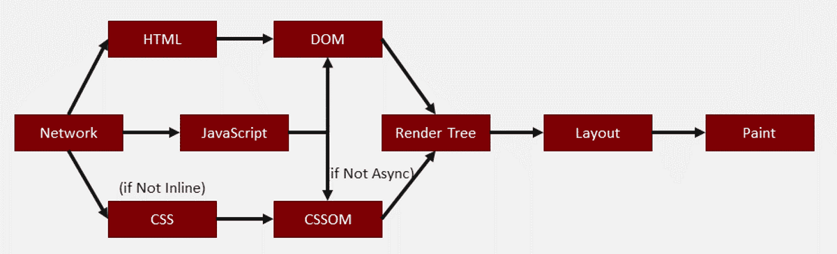 browser-critical-rendering-cycle