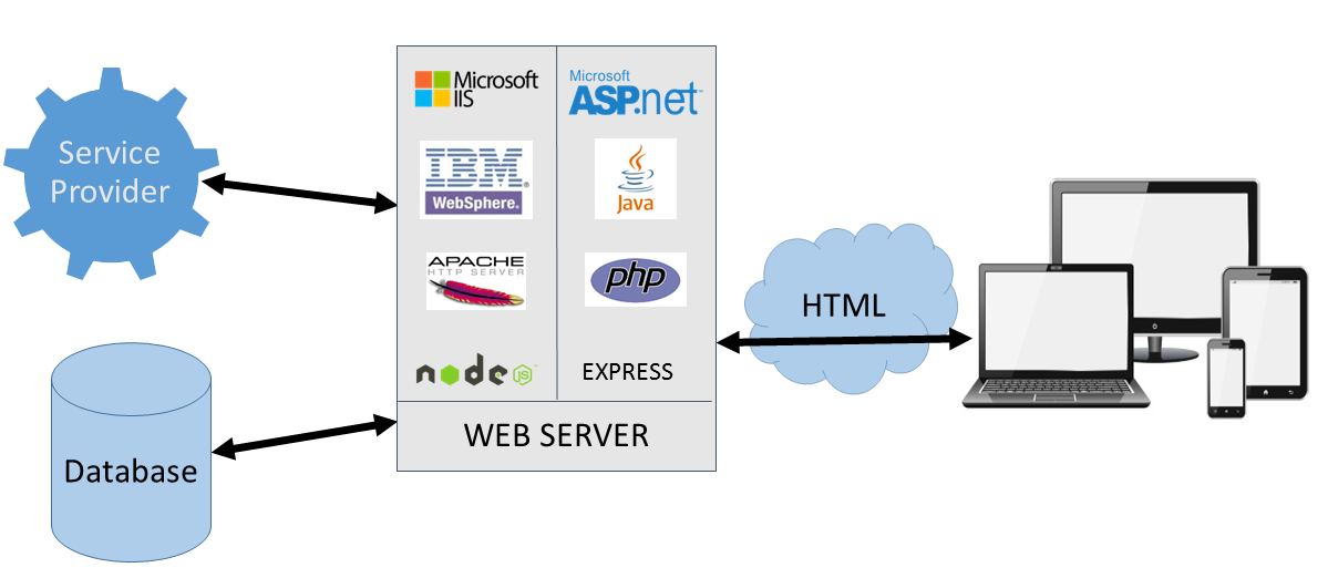 Bypassing Server-Side Rendering Altogether For a Better Web User Experience