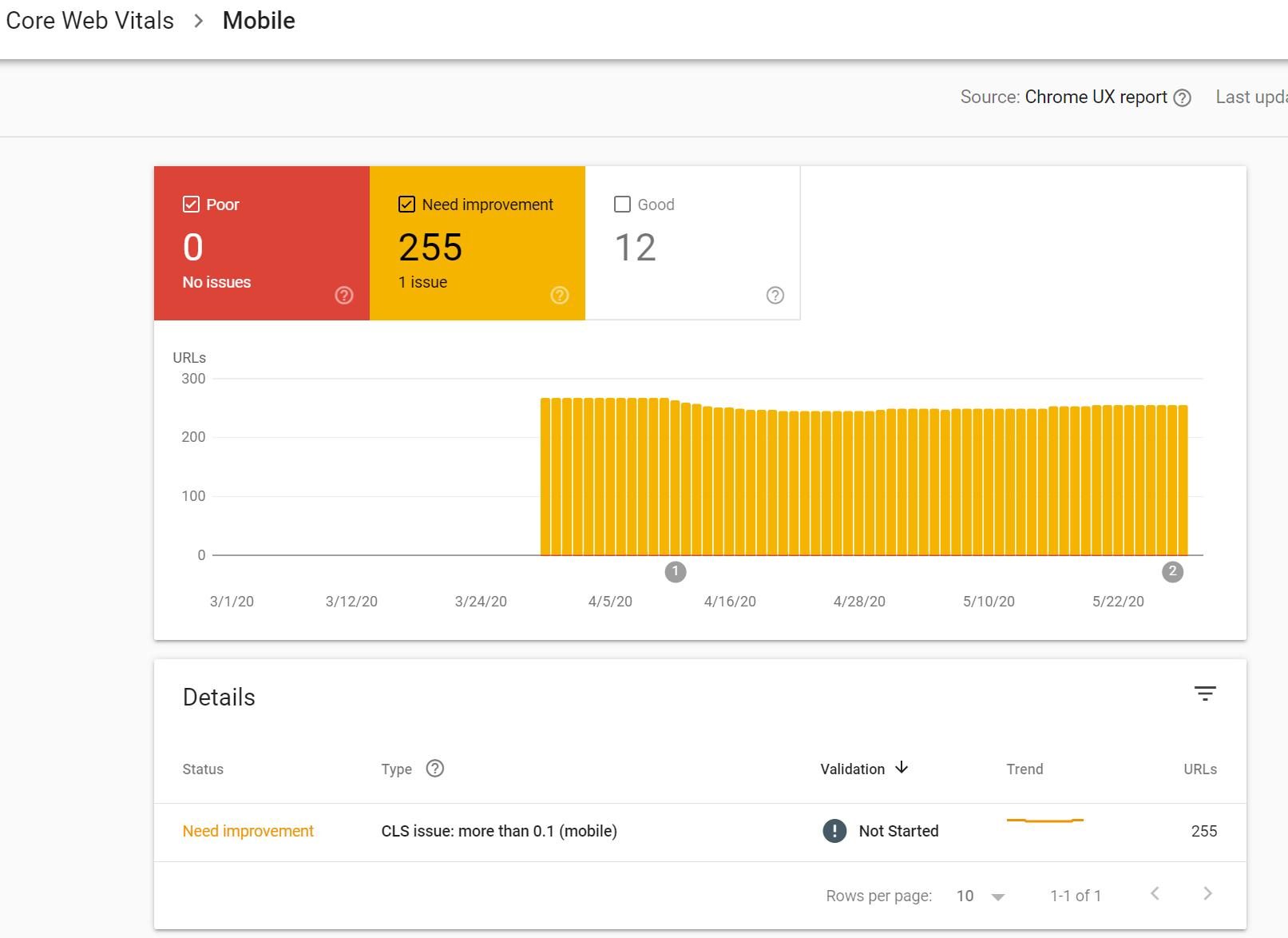 Core Web Vitals Mobile Chrome UX Report
