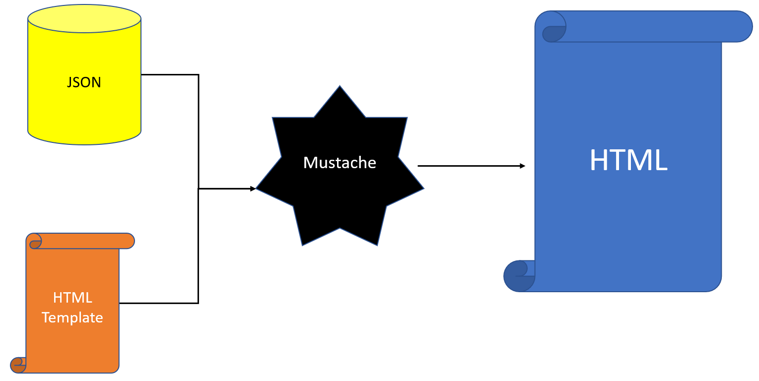 how to render markup with javascript mustache template