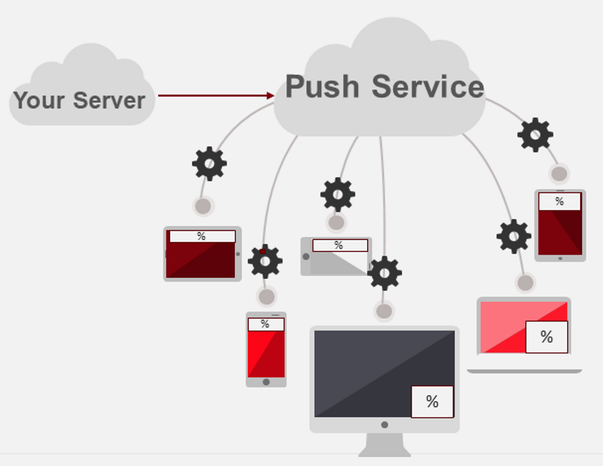 What Are Progressive Web Application Push Notifications?