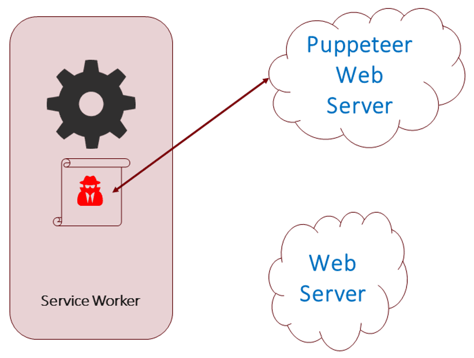 Service Worker Imported Malicious Script