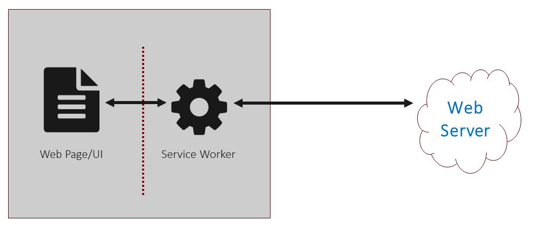 service worker is a proxy server