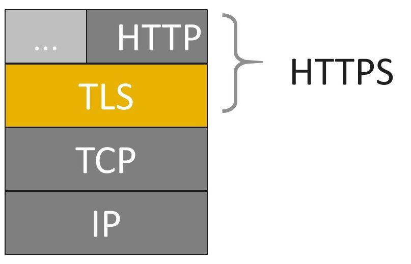 The HTTPS Stack